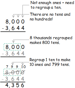 math worksheet : help with subtraction : Subtraction Across Zero Worksheets