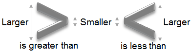 illustration of greater than and less than symbols indicating small side represents less than