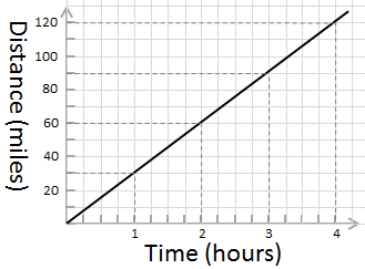 graph showing relationship between time and distance for an object travelling at 30 miles per hour.