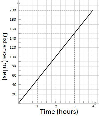 graph showing relationship between time and distance for an object travelling at 50 miles per hour.