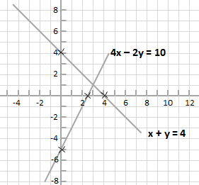 equations 4x - 2y = 10 and x + y = 4 shown plotted on coordinate plane.