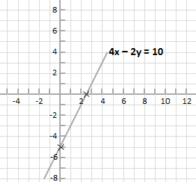 equation 4x - 2y = 10 shown plotted on coordinate plane.