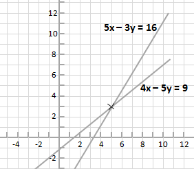 equations 5x - 3y = 16 and 4x - 5y = 9 shown plotted on coordinate plane.