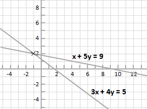 equations x + 5y = 9 and 3x + 4y = 5 shown plotted on coordinate plane.