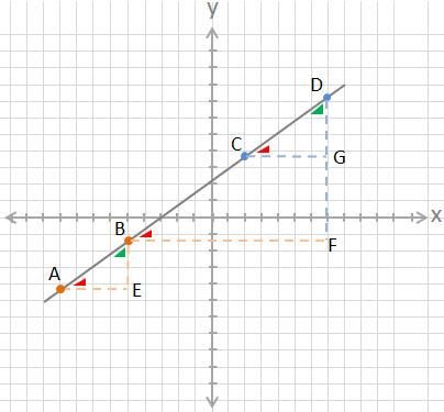 How To Find the Slope of a Line HelpingWithMath.com