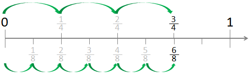 photo regarding Printable Fraction Number Lines called Displaying Fractions upon a Quantity Line