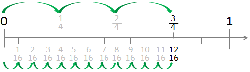 Fractions on a Number Line – Fractions on Number Lines Worksheets