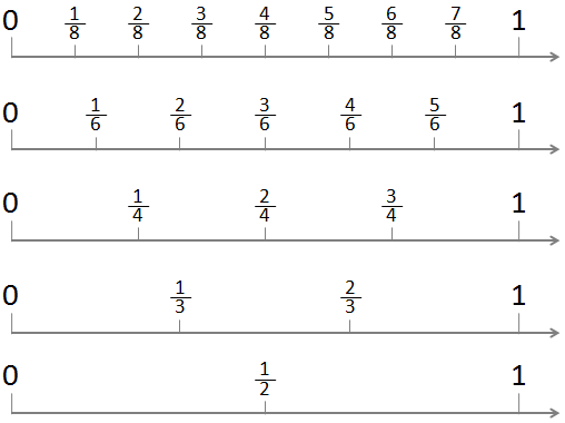 Printables Fractions On A Number Line Worksheet fractions on a number line lines from 0 to 1 showing halves thirds fourths sixths and