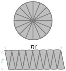 circle shown with eight sectors arranged like a rectangle with height = radius and length = radius x pi
