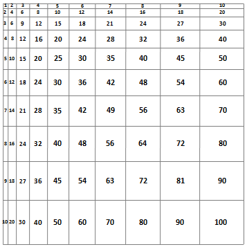 extract from the to scale multiplication chart