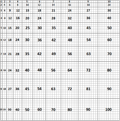 Extract From Scaled To Product Multiplication Chart