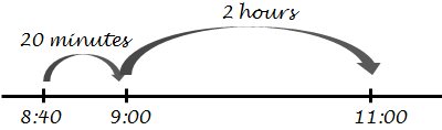 hand sketched time number line