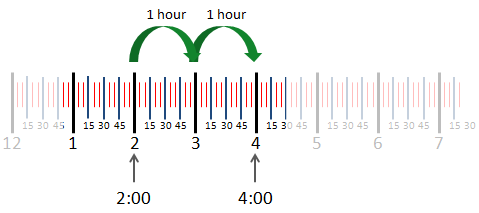 2 hours steps between 2:00 and 4:00 on a number line