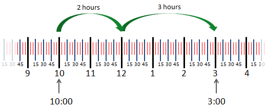example showing 2 steps from 10:00 to 12:00 and from 12:00 to 3:00 on a line.