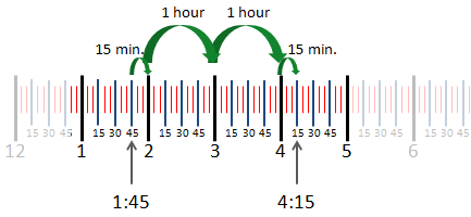 example showing time elapsed between 1:45 and 4:15 on a number line