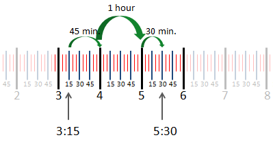 example showing time elapsed between 3:15 and 5:30 on a number line