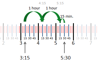 example showing time elapsed between 3:15 and 5:30 on a number line using alternate steps