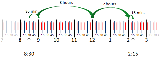 Elapsed time between 8:30 and 2:15 shown as four steps on a number line