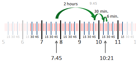 Difference in time between 7:45 and 10:21 on a number line